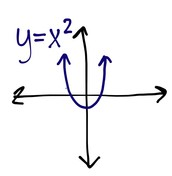 Quadratic Polynomial