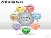 Here is a picture of the Accounting Cycle