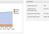 Statistiques recruteurs