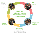 Blended Learning Coaching Academy