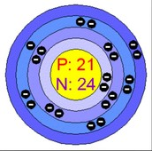 Scandium Protons, Neutrons and Electrons
