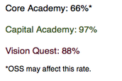Attendance Rate