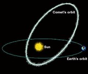 Orbit of a Comet