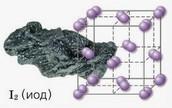Узнаете, что такое кристаллические решетки и каких типов они бывают