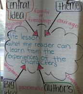 Grade 4- Central Idea-Theme
