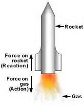 Example #1 for the law of action reaction