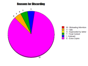 Reasons for Discarding