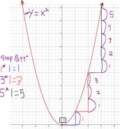 Step Pattern