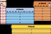 Periodic table method