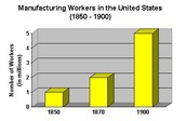 Graph of manufacturing workers during Industrial revolution.