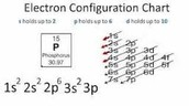 Steps to find Electron Configuration