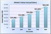Earnings & Job Outlook