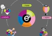 5 E Lesson Planning