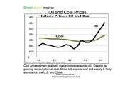 Coal cost
