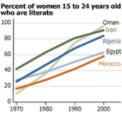 Graph Of Percent of Literate Woman ages 15-24