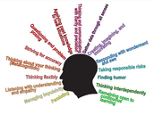 What Are The Habits Of Mind?
