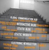 Blogs Through the Lens of SAMR