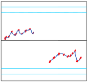 Out-of-Control Signal II: A run of nine consecutive points on one side of the center line (the line at target value µ)