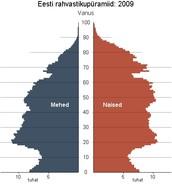 Eesti rahvastikupüramiid 2009
