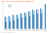 Income has an affect on the voting apathy of poor citizens