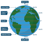 Earth's Climate Regions