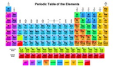Modern day periodic table