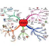 Healthy lifestyle mindmap.