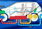 How Hydrogen cars work?