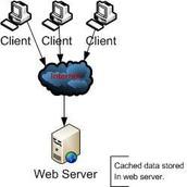 web cache server