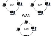 Difference of WAN and LAN