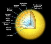 What different elements are in a star?
