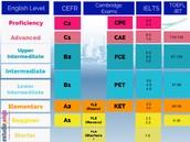 Preparazione agli esami IELTS,TOEFL, TOEIC e Cambridge