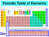 Where to Find the Elements