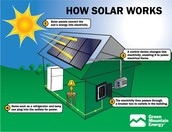 How solar works visual