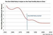 China's population after one child policy