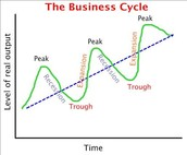 Germany on a Business Cycle