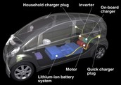 A diagram of a electric car, so you can donate car parts.