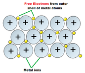 About Metalltic Bonds