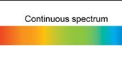 Continuos Spectrum