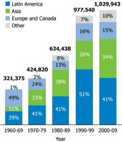 How Many Immigrants Are in America?