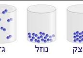 תמונה המראה על חלקיקי החומר בזמן מצבי הצבירה השונים