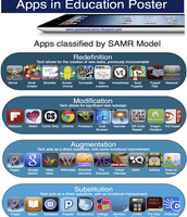 Apps classified by SAMR model