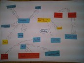 Visible Thinking Skill: Concept Maps