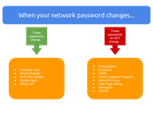 Change Your Network Password