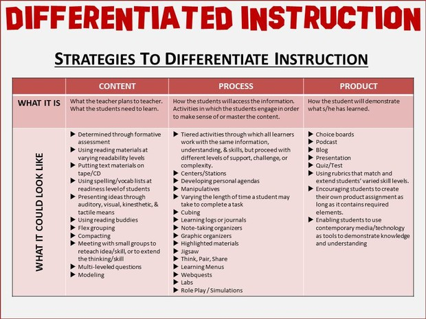Differentiated Instruction Smore Newsletters