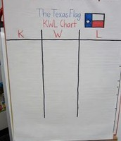 KWL chart to record what they know, questions, and new learning