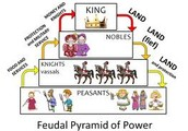 Feudalism and technology/weapons (Q1 Adam Berntson)