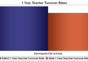 One Year Teacher Turnover Rates