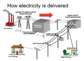 how electricity is delived
