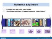 Horizontal Intergration